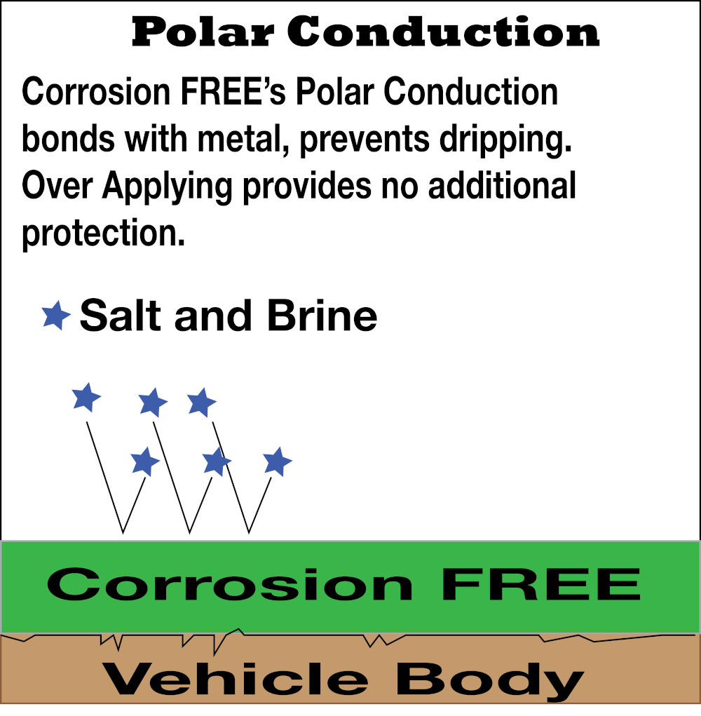 Polar conduction